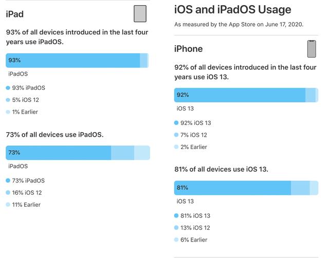 Apple розкрила статистику iOS: Android такі цифри й не снилися - фото 411272