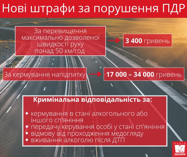 В Україні збільшать штрафи за водіння в нетверезому стані - фото 413266
