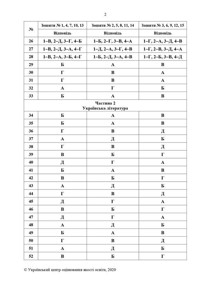 ЗНО 2020 українська мова і література: правильні відповіді на тести - фото 413286