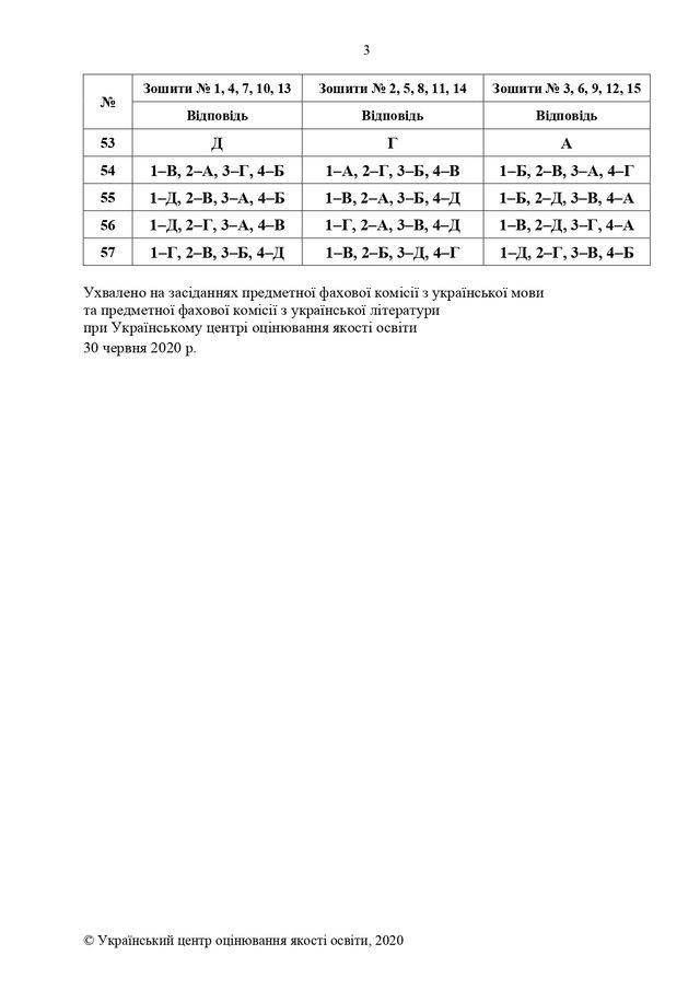 ЗНО 2020 українська мова і література: правильні відповіді на тести - фото 413287