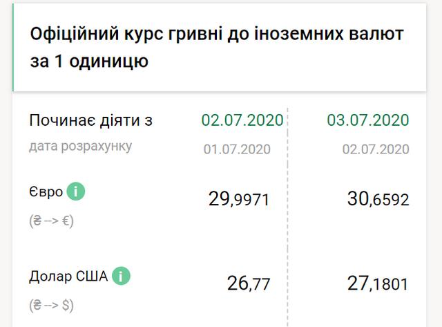 Курс валют в Україні на 3 липня: гривня впала в ціні, а долар і євро – подорожчали - фото 413741