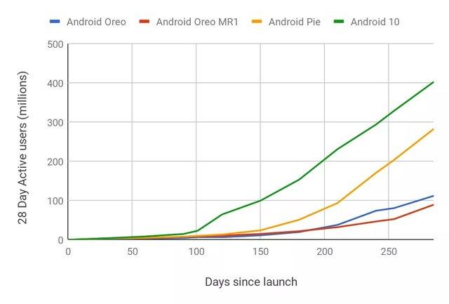 Android 10 встановила рекорд швидкості поширення на смартфонах, але до iOS їй ще далеко - фото 415151