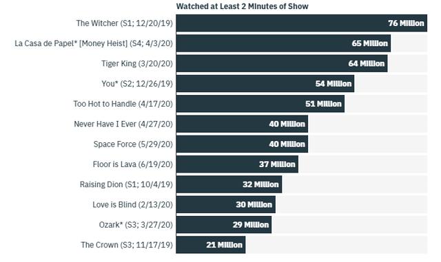 Від Дивних див до Відьмака: названі найпопулярніші серіали Netflix - фото 416963
