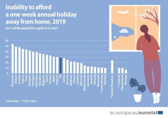 Кожен третій мешканець ЄС не зміг дозволити собі відпустку минулого року: статистика - фото 417067