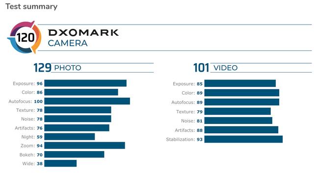 Redmi K30 Pro Zoom Edition потрапив у ТОП 10 камерофонів за версією DxOMark - фото 417103