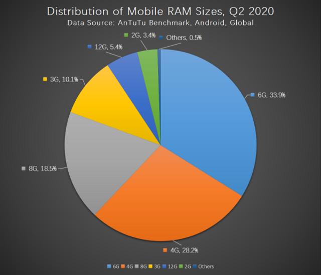 Бенчмарк AnTuTu розповів про основні вподобання користувачів смартфонів - фото 417818