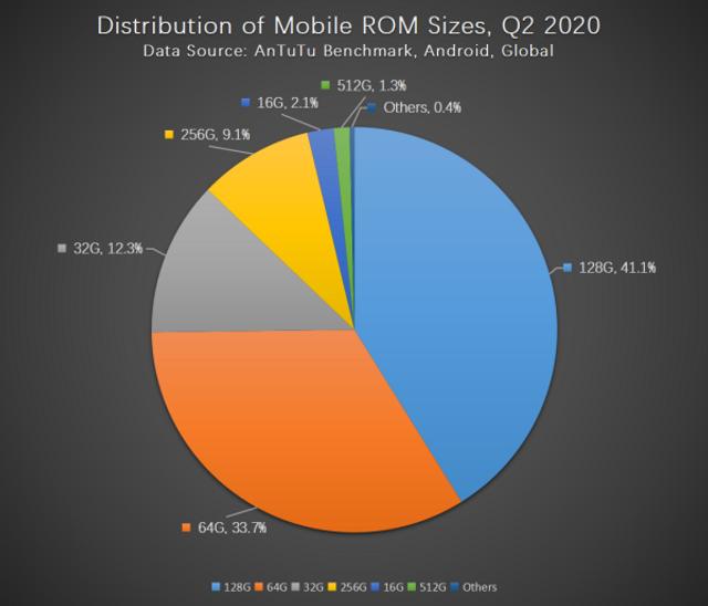 Бенчмарк AnTuTu розповів про основні вподобання користувачів смартфонів - фото 417819