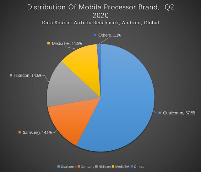 Бенчмарк AnTuTu розповів про основні вподобання користувачів смартфонів - фото 417820