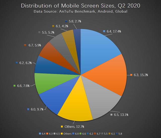 Бенчмарк AnTuTu розповів про основні вподобання користувачів смартфонів - фото 417821
