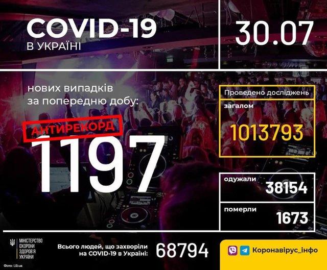 Новий антирекорд: статистика, скільки хворих на коронавірус виявлено в Україні 30 липня - фото 418263