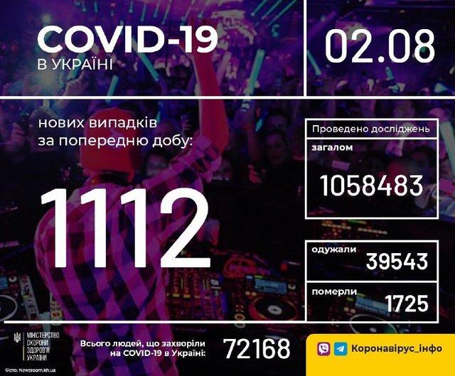 Новини про коронавірус в Україні: скільки хворих на Covid-19 станом на 2 серпня - фото 418721