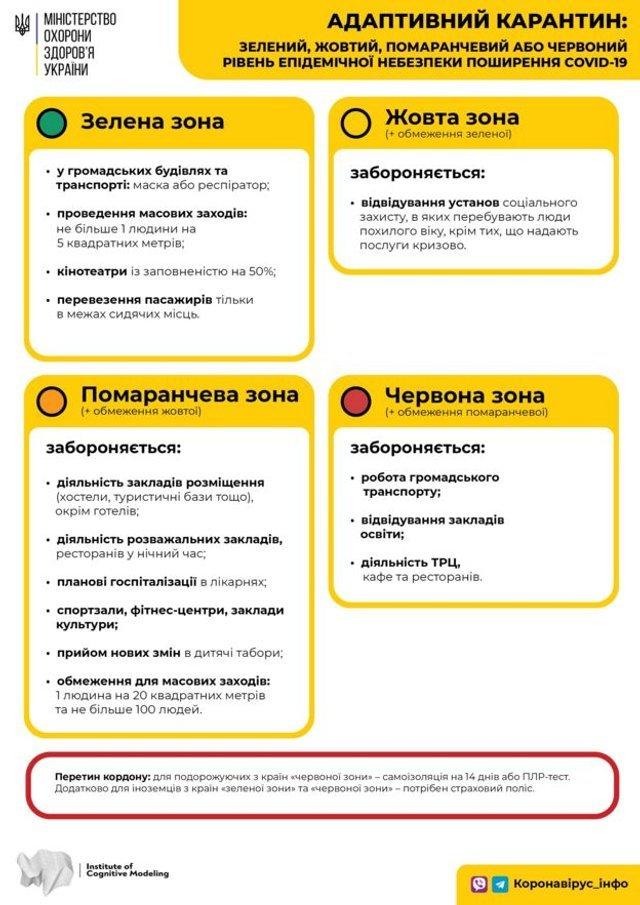 Тернопіль і Луцьк у червоній зоні, але місцева влада проти суворого карантину: головне - фото 418870