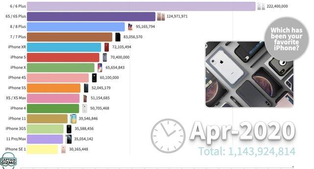 Не XR: експерти назвали найпопулярнішу в історії модель iPhone - фото 418995