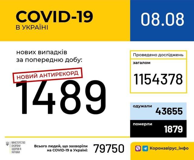 Новий антирекорд: статистика, скільки хворих на коронавірус виявлено в Україні 8 серпня - фото 419797