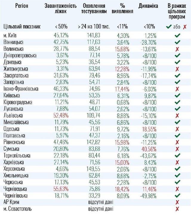 Коронавірус в Україні: які області не готові до послаблення карантину - фото 419985