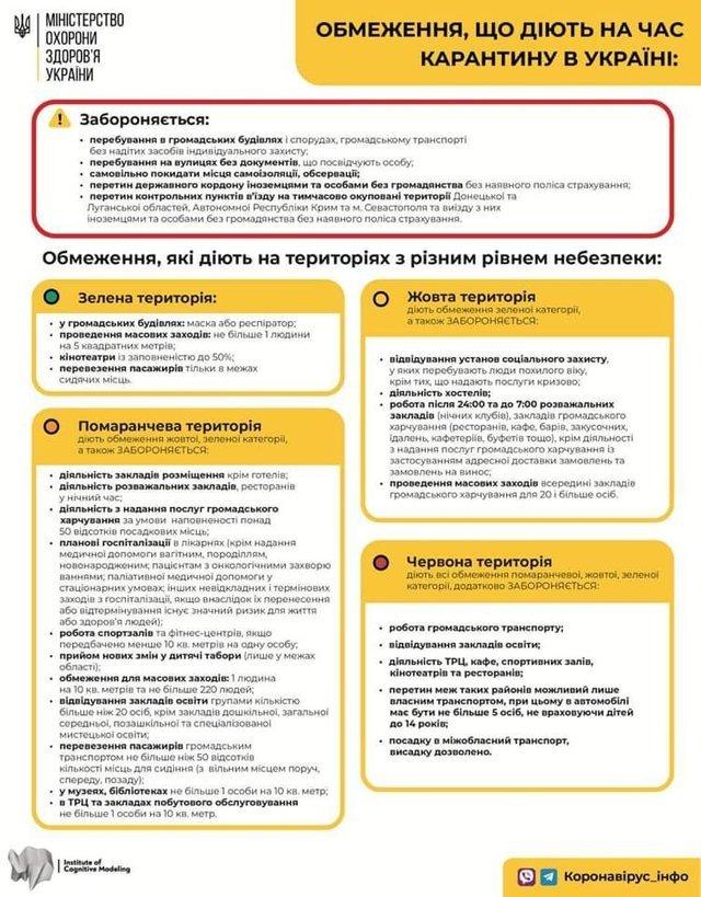 Червона карантинна зона в Україні: з'явився оновлений список міст і районів - фото 421299