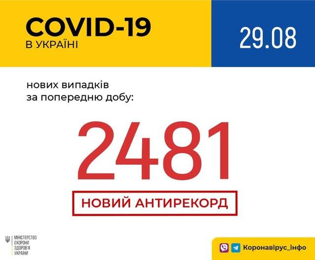 Новий рекорд: статистика, скільки хворих на коронавірус виявлено в Україні 29 серпня - фото 422653
