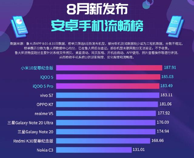 Названі найпотужніші смартфони серпня 2020 - фото 423596