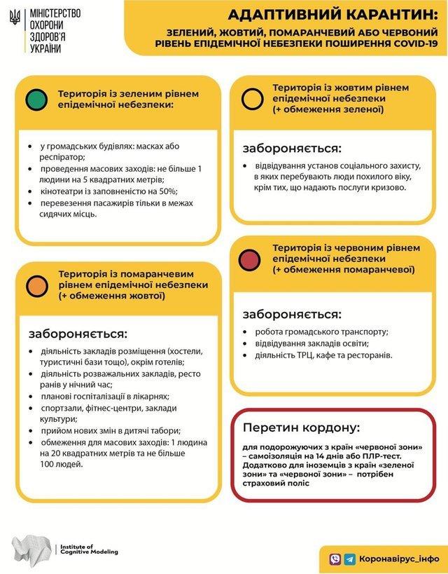 В Україні зміняться карантинні зони з 14 вересня: оновлена карта і список - фото 423618