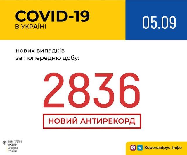 Новий рекорд: статистика, скільки хворих на коронавірус виявлено в Україні 5 вересня - фото 423926