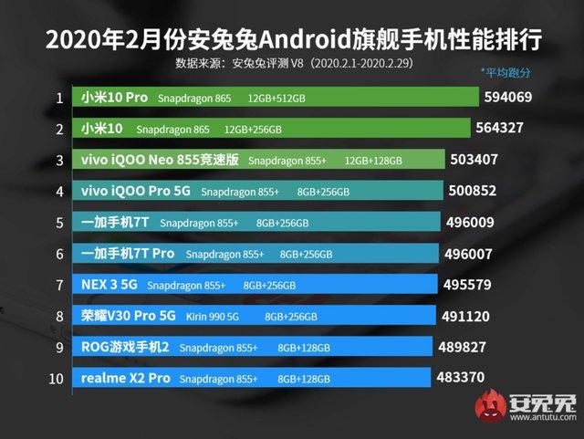 Названі 20 найкращих смартфонів літа 2020 - фото 423945