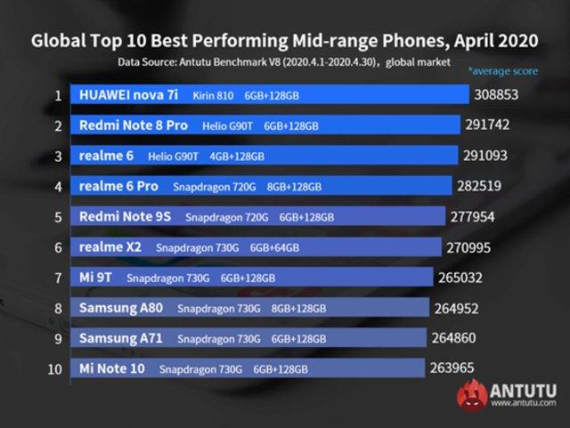 Названі 20 найкращих смартфонів літа 2020 - фото 423946