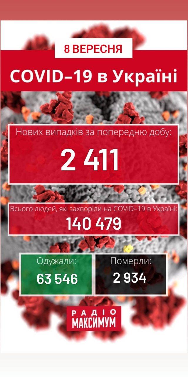 Новини про коронавірус в Україні: скільки хворих на COVID-19 станом на 8 вересня - фото 424288