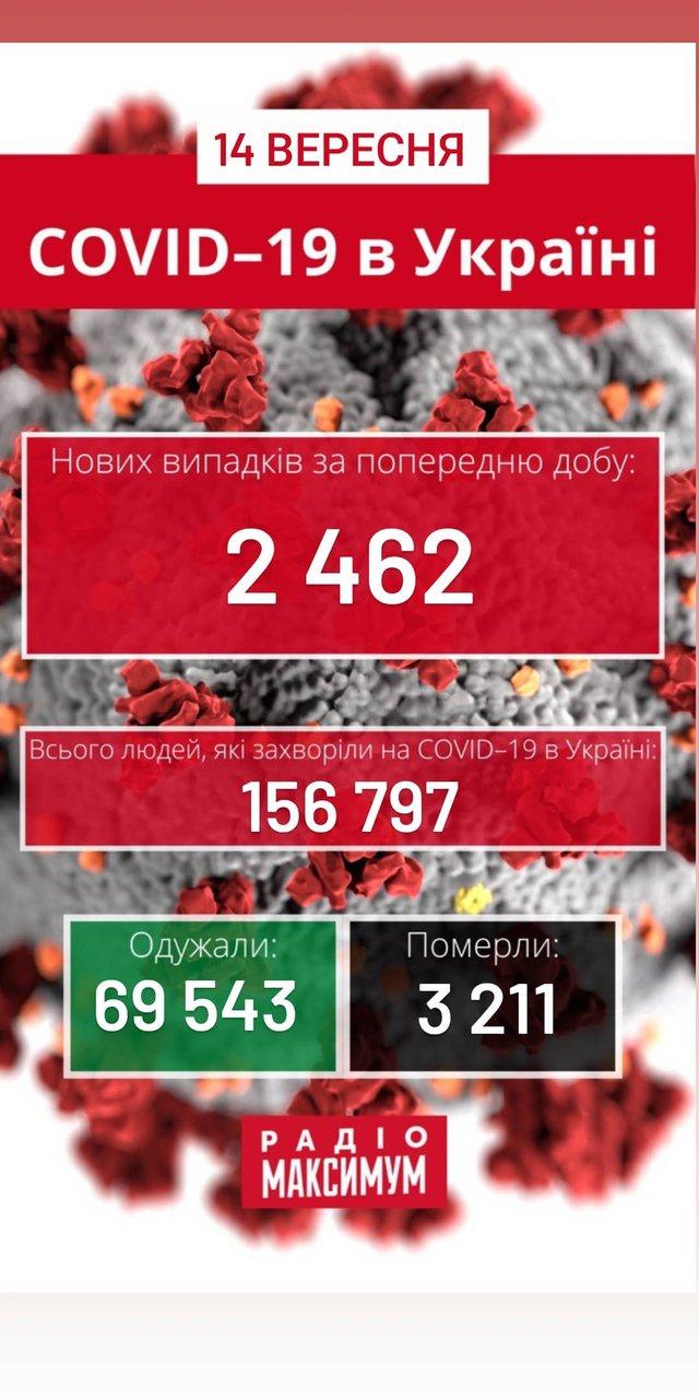 Новини про коронавірус в Україні: скільки хворих на COVID-19 станом на 14 вересня - фото 425283