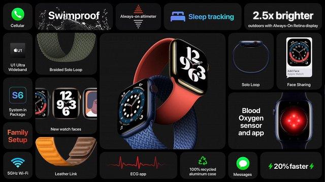 Представлено Apple Watch Series 6 й Apple Watch SE: характеристики та ціни новинок - фото 425664