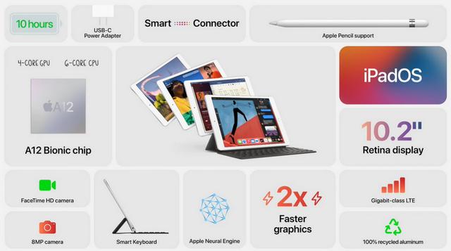 Apple показала оновлений iPad Air і прокачаний iPad: характеристики й особливості - фото 425669