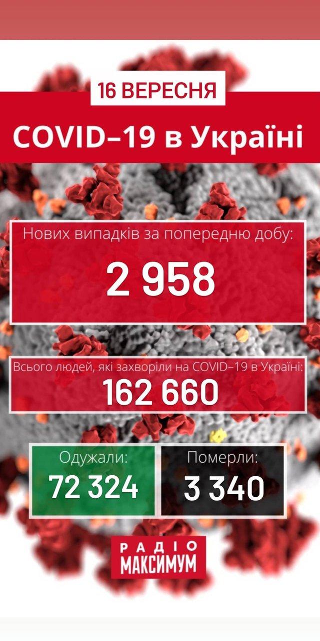 Новини про коронавірус в Україні: скільки хворих на COVID-19 станом на 16 вересня - фото 425677