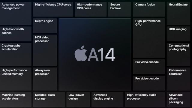 Apple розкрила подробиці про революційний процесор A14 Bionic - фото 425823