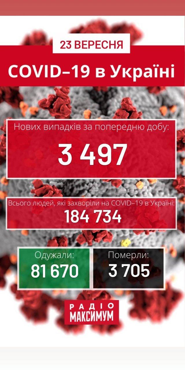 Новини про коронавірус в Україні: скільки хворих на COVID-19 станом на 23 вересня - фото 426890