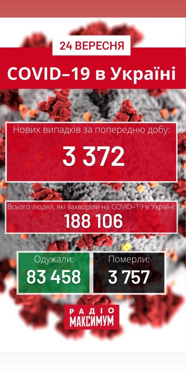 Новини про коронавірус в Україні: скільки хворих на COVID-19 станом на 24 вересня - фото 427135