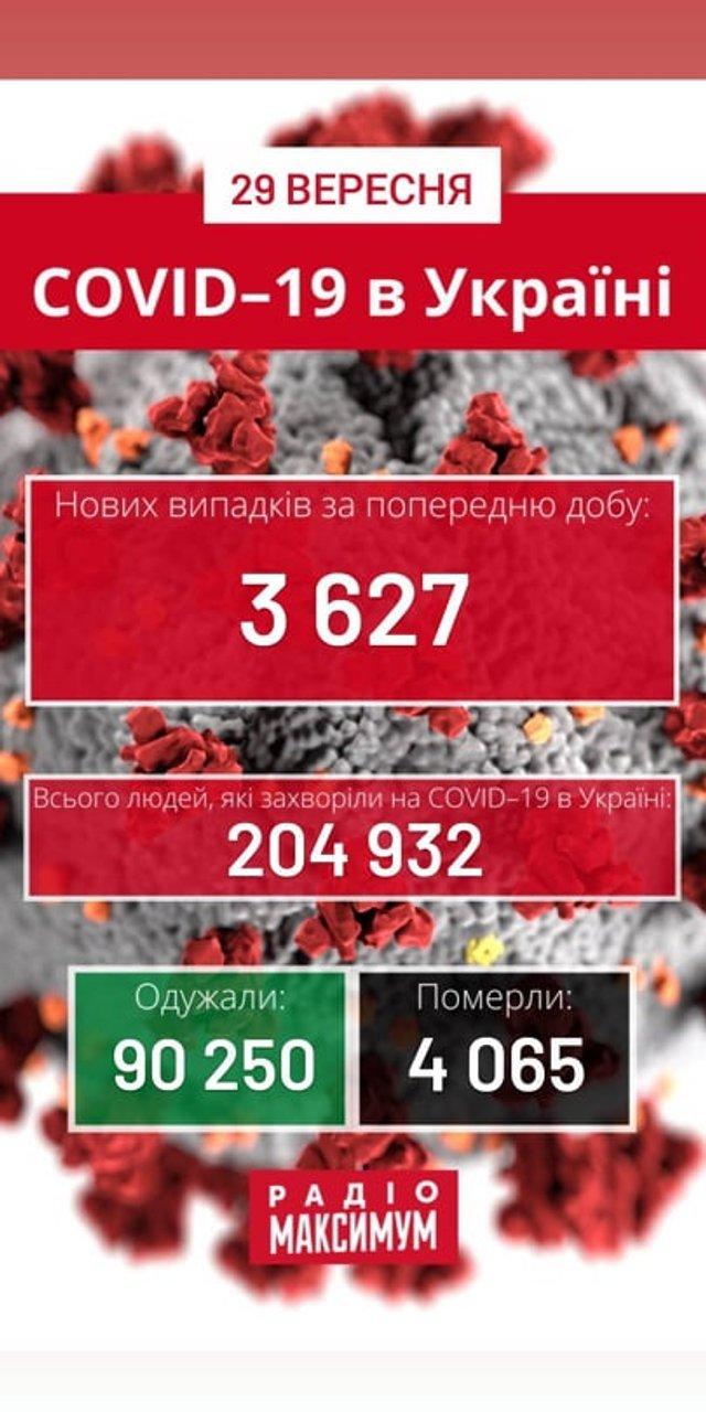 Новини про коронавірус в Україні: скільки хворих на COVID-19 станом на 29 вересня - фото 427827