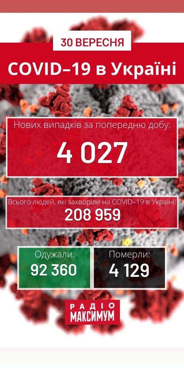 Новий рекорд: скільки хворих на COVID-19 в Україні станом на 30 вересня - фото 428025
