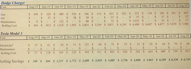 Американські поліцейські порівняли вартість утримання електромобіля і бензинового авто - фото 428350