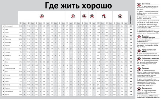 Рейтинг найкомфортніших міст України: Київ потрапив до трійки - фото 428432