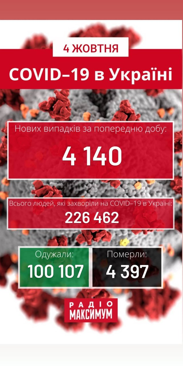 Новини про коронавірус в Україні: скільки хворих на COVID-19 станом на 4 жовтня - фото 428588