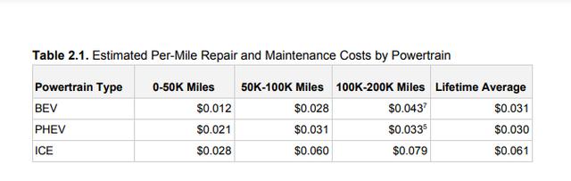 Електромобілі та авто з паливом порівняли за вартістю ремонту і обслуговування - фото 428878