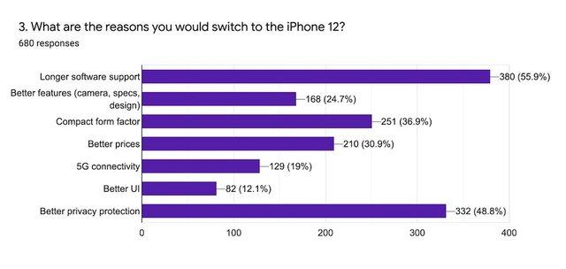 У 2020 році користувачі Android почали переходити на iPhone: цікаве дослідження - фото 429005