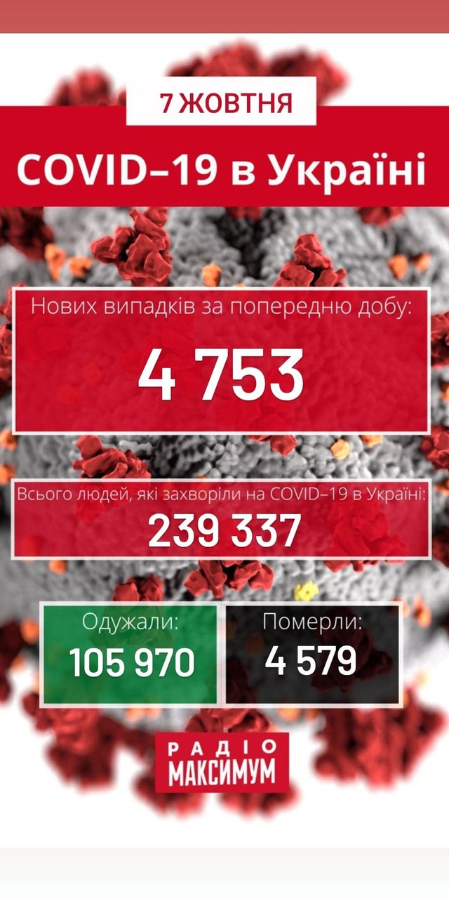 Новий рекорд: скільки хворих на COVID-19 в Україні станом на 7 жовтня - фото 429029