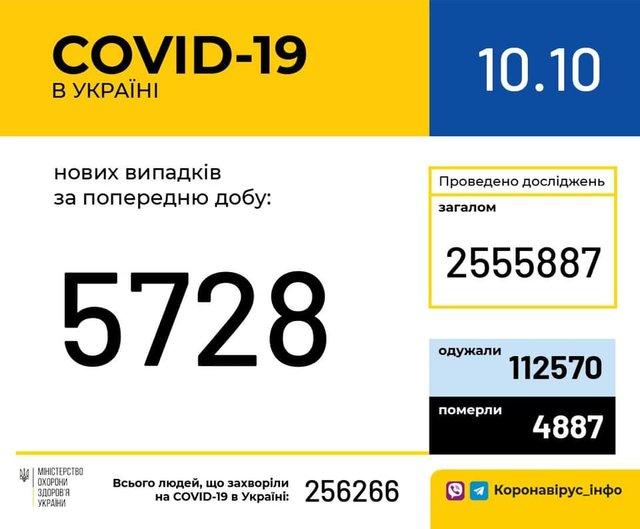 Новини про коронавірус в Україні: скільки хворих на COVID-19 станом на 10 жовтня - фото 429659