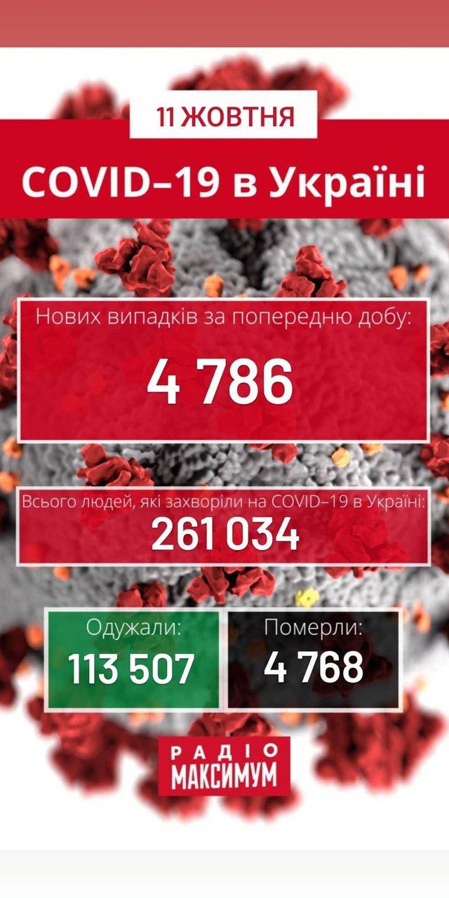 Новини про коронавірус в Україні: скільки хворих на COVID-19 станом на 11 жовтня - фото 429741