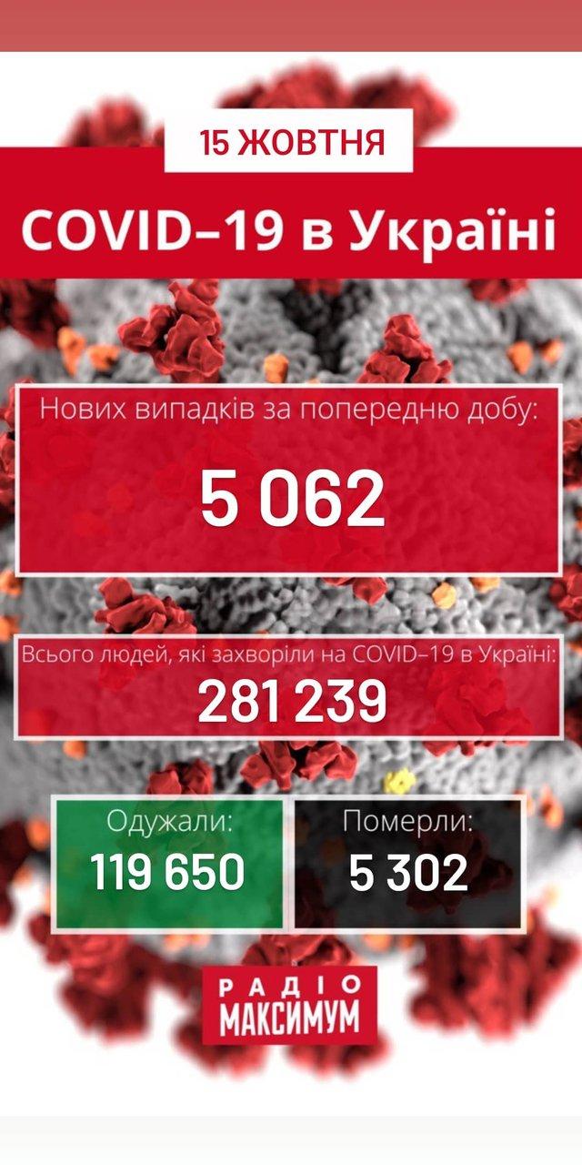 Новини про коронавірус в Україні: скільки хворих на COVID-19 станом на 15 жовтня - фото 430300