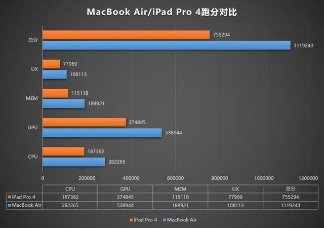 Абсолютний рекорд: MacBook Air з процесором M1 набрав понад мільйон балів в AnTuTu - фото 436483