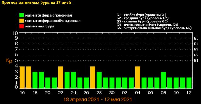 Магнітні бурі у травні 2021: календар, коли небезпечні дати в Україні - фото 456251