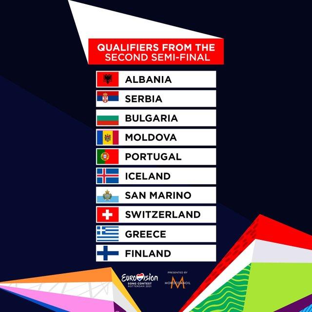 Результати другого півфіналу Євробачення 2021: які країни пройшли далі - фото 460407